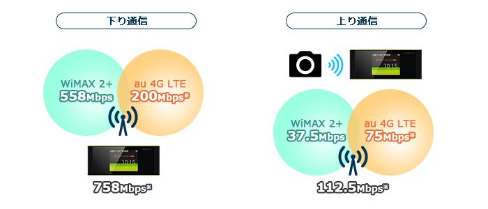 アップロード速度(送信のための速度)が2.5倍