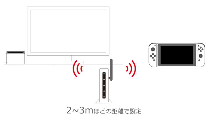 固定回線+無線ルーターでネット接続