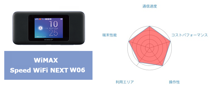 WiMAX W06まとめ