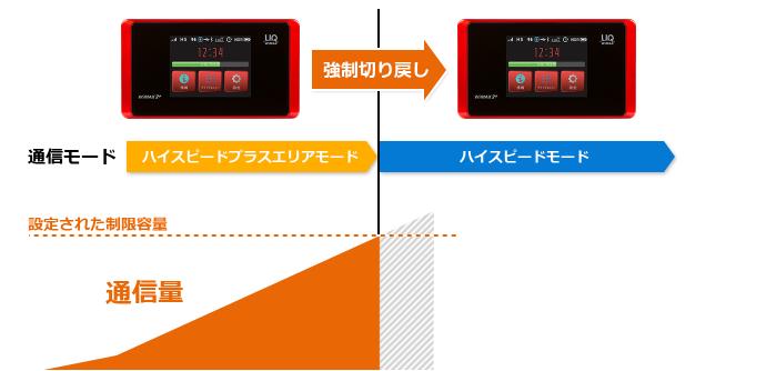 カウンタと連動し自動的にモード切替