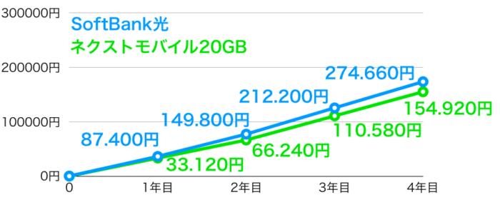 SoftBank光xネクストモバイル