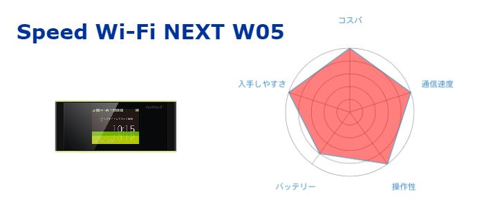 Speed Wi-Fi NEXT WX05のまとめ