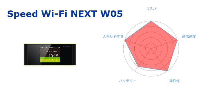 2018年販売台数NO.1 Speed Wi-Fi NEXT W05