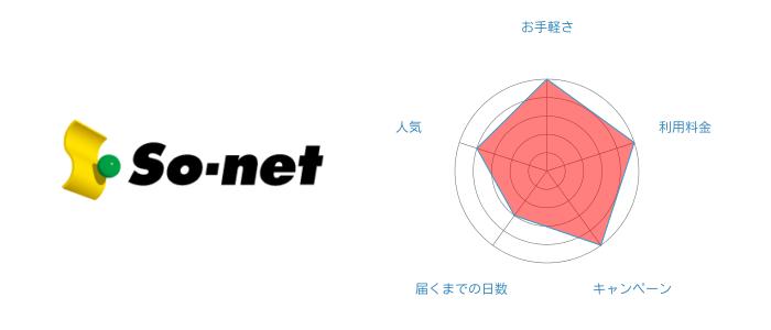 W05料金割引額1位 So-net