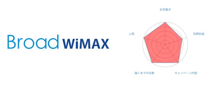料金割引額2位 Broad WiMAX