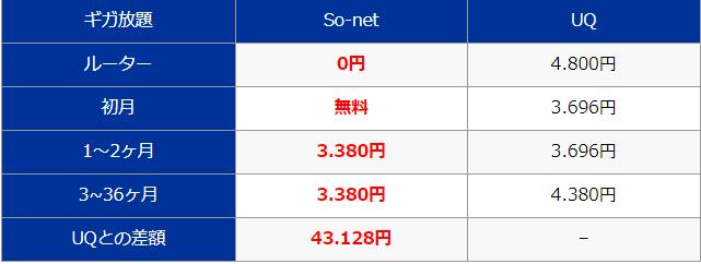 料金最安値So-net