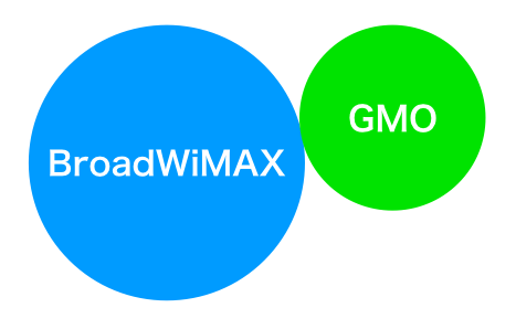 BroadWiMAXとGMOとくとくBB徹底比較