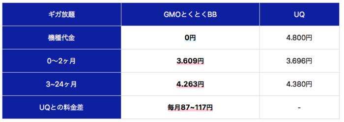 GMOとくとくBBはダメなのか?