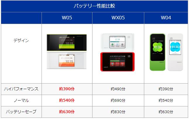 バッテリー性能比較 W05 WX05 W04 デザイン ハイパフォーマンス 約390分 約490分 約390分 ノーマル 約540分 約690分 約540分 バッテリーセーブ 約630分 約830分 約630分