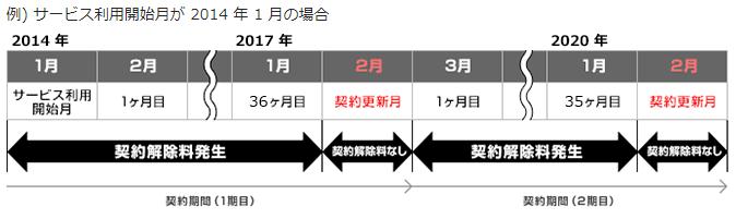 So-net更新月