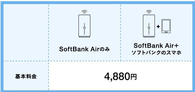 ソフトバンクエアーの値引きや特典について