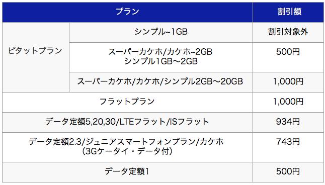 ピタットプラン (シンプル):1GBまで 割引対象外 データ定額2/3 データ定額2(スーパーカケホ/カケホ):2GBまで (シンプル):1GB超~2GBまで 500円/月 OFF (スーパーカケホ/カケホ/シンプル):2GB超~20GBまで 1,000円/月 OFF auフラットプラン20/30 500円 データ定額5/20/30 LTEフラット ISフラット ※受付終了プラン データ定額5cp U18データ定額20 データ定額8/10/13 プランF(IS)シンプル 934円/月 OFF データ定額2/3 ジュニアスマートフォンプラン シニアプラン カケホ(3Gケータイ・データ付) ※受付終了プラン データ定額3cp LTEフラット cp(1GB) 743円/月 OFF データ定額1 500円/月 OFF