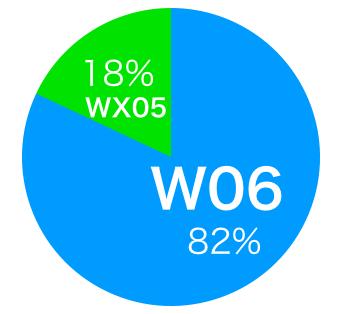 2018年に発売されたWiMAX WX05と2019年最新機種のW06。
