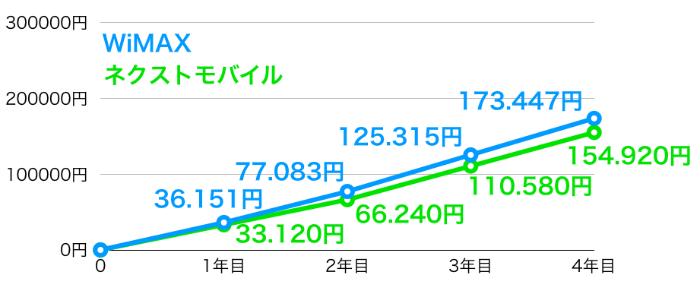 WiMAXと比べても、ネクストモバイルの方が4年間で2万円も安くインターネットを使える