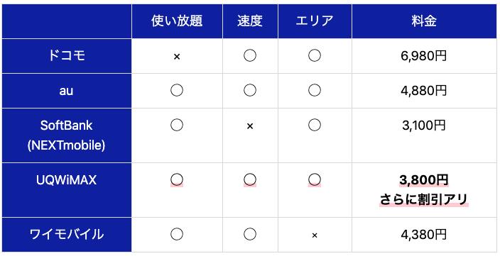 使い放題速度エリア料金ドコモ×◯◯6,980円au◯◯◯4,880円SoftBank(NEXTmobile)◯×◯3,100円UQWiMAX◯◯◯3,800円さらに割引アリワイモバイル◯◯×4,380円