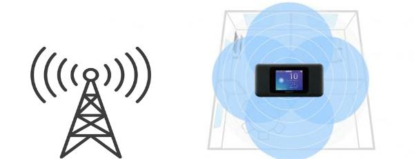 WiMAX高性能ハイモードアンテナ