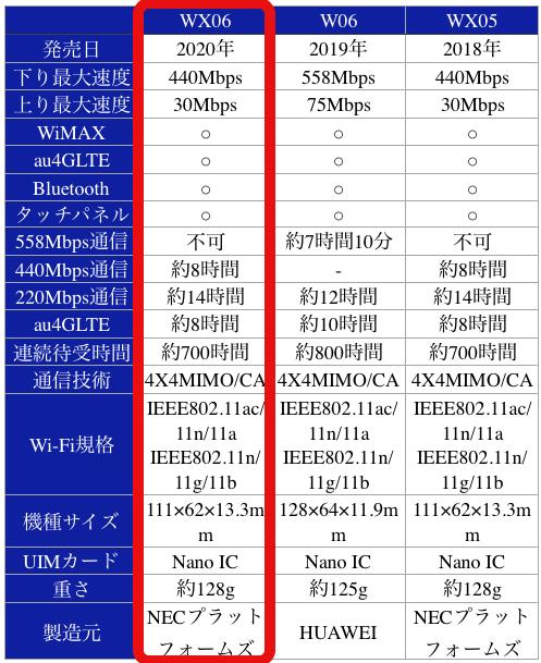 WX06WX06WX05発売日2020年2019年2018年下り最大速度440Mbps558Mbps440Mbps上り最大速度30Mbps75Mbps30MbpsWiMAX○○○au4GLTE○○○Bluetooth○○○タッチパネル○○○558Mbps通信不可約7時間10分不可440Mbps通信約8時間-約8時間220Mbps通信約14時間約12時間約14時間au4GLTE約8時間約10時間約8時間連続待受時間約700時間約800時間約700時間通信技術4X4MIMO/CA4X4MIMO/CA4X4MIMO/CAWi-Fi規格IEEE802.11ac/11n/11aIEEE802.11n/11g/11bIEEE802.11ac/11n/11aIEEE802.11n/11g/11bIEEE802.11ac/11n/11aIEEE802.11n/11g/11b機種サイズ111×62×13.3mm128×64×11.9mm111×62×13.3mmUIMカードNano ICNano ICNano IC重さ約128g約125g約128g製造元NECプラットフォームズHUAWEINECプラットフォームズ