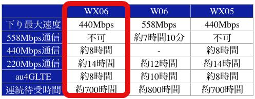 WX06W06WX05558Mbps通信不可約7時間10分不可440Mbps通信約8時間-約8時間220Mbps通信約14時間約12時間約14時間au4GLTE約8時間約10時間約8時間連続待受時間約700時間約800時間約700時間