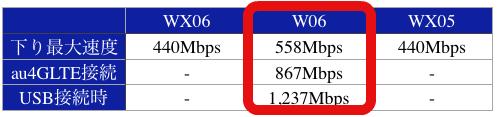 WX06W06WX05下り最大速度440Mbps558Mbps440Mbpsau4GLTE接続時-867Mbps-USB接続時-1,237Mbps-