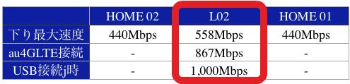 HOME 02L02HOME 01下り最大速度440Mbps558Mbps440Mbpsau4GLTE接続-867Mbps-USB接続時-1,000Mbps-