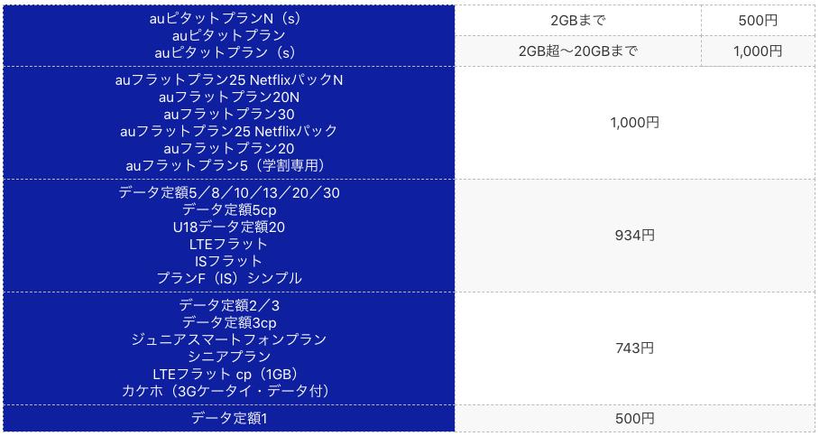 auピタットプランN(s)auピタットプランauピタットプラン(s)2GBまで500円2GB超~20GBまで1,000円auフラットプラン25 NetflixパックNauフラットプラン20Nauフラットプラン30auフラットプラン25 Netflixパックauフラットプラン20auフラットプラン5(学割専用)1,000円データ定額5/8/10/13/20/30データ定額5cpU18データ定額20LTEフラットISフラットプランF(IS)シンプル934円データ定額2/3データ定額3cpジュニアスマートフォンプランシニアプランLTEフラット cp(1GB)カケホ(3Gケータイ・データ付)743円データ定額1500円