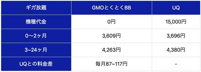 ギガ放題GMOとくとくBBUQ機種代金0円15,000円0〜2ヶ月3,609円3,696円3~24ヶ月4,263円4,380円UQとの料金差毎月87~117円-