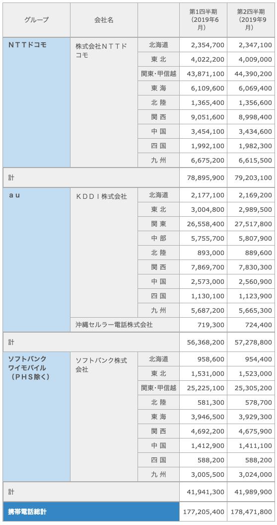 グループ 会社名 第1四半期 (2019年6月) 第2四半期 (2019年9月) 第3四半期 (2019年12月) 第4四半期 (2020年3月) NTTドコモ 株式会社NTTドコモ 北海道 2,354,700 2,347,100 - - 東 北 4,022,200 4,009,000 - - 関東・甲信越 43,871,100 44,390,200 - - 東 海 6,109,600 6,069,400 - - 北 陸 1,365,400 1,356,600 - - 関 西 9,051,600 8,998,400 - - 中 国 3,454,100 3,434,600 - - 四 国 1,992,100 1,982,300 - - 九 州 6,675,200 6,615,500 - - 計 78,895,900 79,203,100 - - au KDDI株式会社 北海道 2,177,100 2,169,200 - - 東 北 3,004,800 2,989,500 - - 関 東 26,558,400 27,517,800 - - 中 部 5,755,700 5,807,900 - - 北 陸 893,000 889,600 - - 関 西 7,869,700 7,830,300 - - 中 国 2,573,000 2,560,900 - - 四 国 1,130,100 1,123,900 - - 九 州 5,687,200 5,665,300 - - 沖縄セルラー電話株式会社 719,300 724,400 - - 計 56,368,200 57,278,800 - - ソフトバンク ワイモバイル (PHS除く) ソフトバンク株式会社 北海道 958,600 954,400 - - 東 北 1,531,000 1,523,000 - - 関東・甲信越 25,225,100 25,305,200 - - 北 陸 581,300 578,700 - - 東 海 3,946,500 3,929,300 - - 関 西 4,692,200 4,675,900 - - 中 国 1,412,900 1,411,100 - - 四 国 588,200 588,200 - - 九 州 3,005,500 3,024,000 - - 計 41,941,300 41,989,900 - - 携帯電話総計 177,205,400 178,471,800